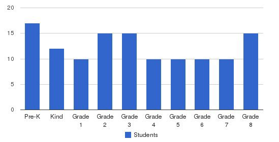 Mt. Franklin Christian Academy Students by Grade