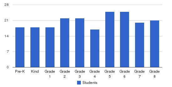 Our Lady Of The Valley School Students by Grade