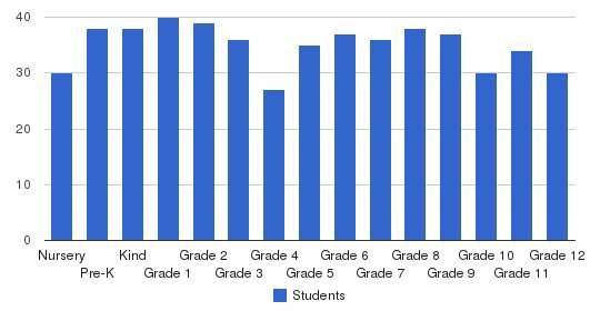 Round Rock Christian Academy Students by Grade