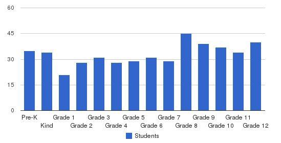 San Jacinto Christian Academy Students by Grade