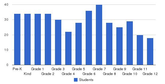 Sendero Christian Academy Students by Grade