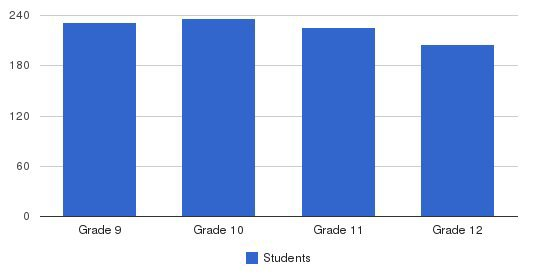 St. Agnes Academy  Students by Grade