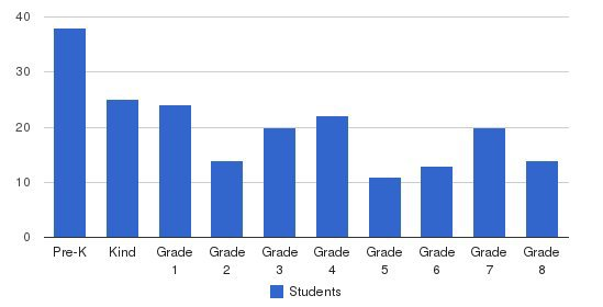 St Augustine Catholic School Students by Grade