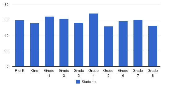 St Cecilia Catholic School Students by Grade
