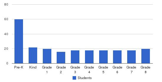 St. Christopher Catholic School Students by Grade