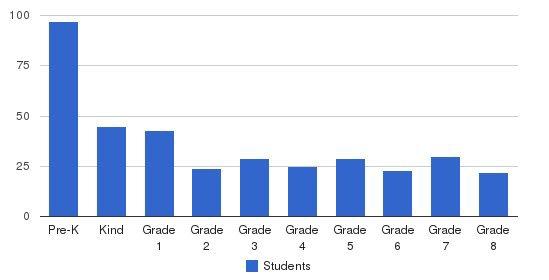 St. John Berchmans School Students by Grade