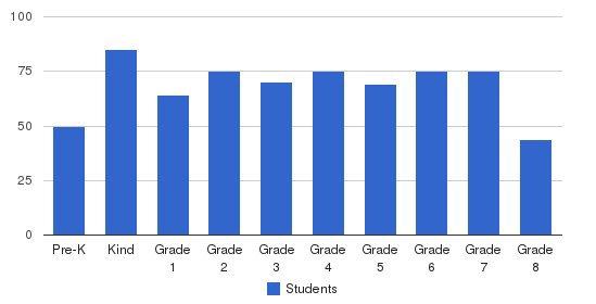 St Mark Catholic School Students by Grade