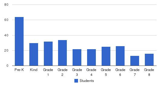 St Mary Catholic School Students by Grade