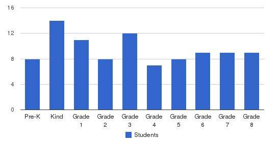 St. Peter The Apostle School Students by Grade