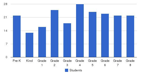 St Pius V Catholic School Students by Grade
