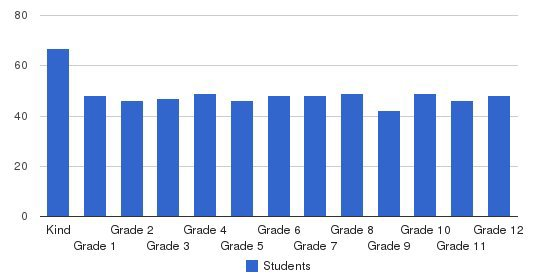 St. Thomas Episcopal School Students by Grade