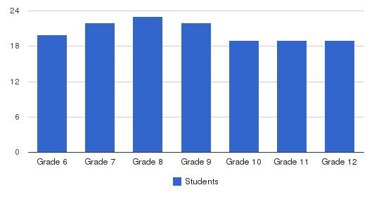 Chinquapin Preparatory School  Students by Grade