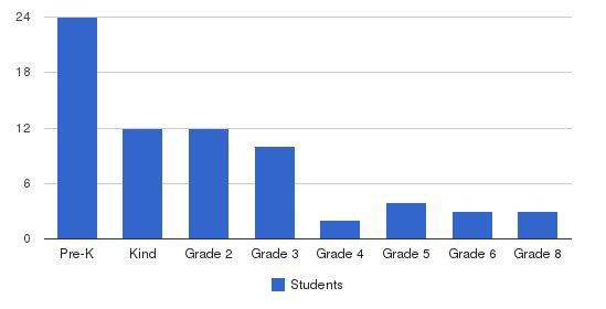 The Circle School Students by Grade