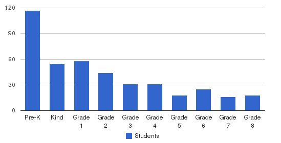 The Imani School Students by Grade