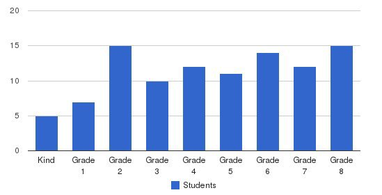 The Joy School Students by Grade