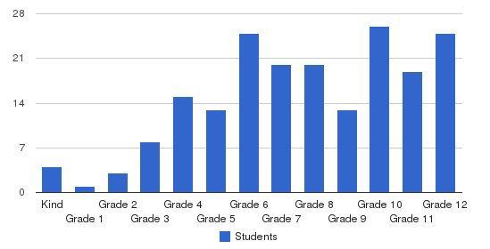 The Winston School San Antonio Students by Grade