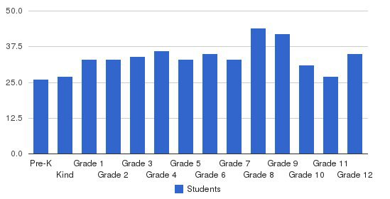 Trinity Christian Academy Students by Grade