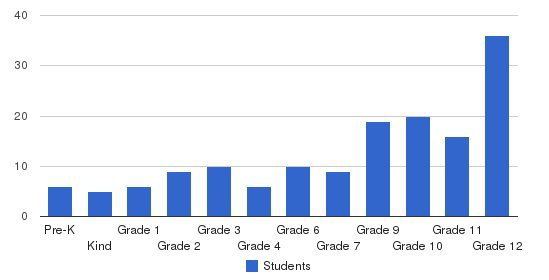 Valley Grande Adventist Academy Students by Grade