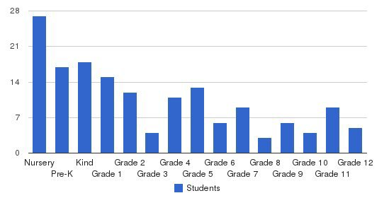 Oak Ridge Christian Academy Students by Grade