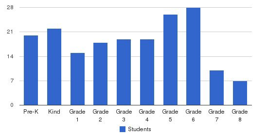 Waco Baptist Academy Students by Grade