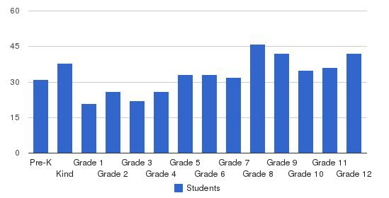 Sumiton Christian School Students by Grade