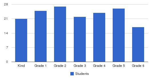 Los Encinos School Students by Grade