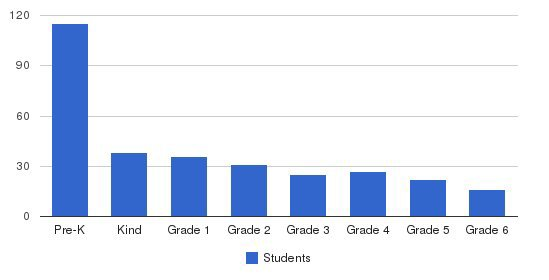 Desoto Private School Students by Grade