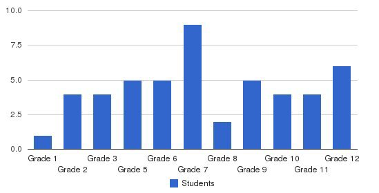 Hillcrest School Students by Grade