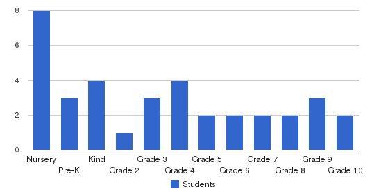Benjamin Franklin Academy Students by Grade