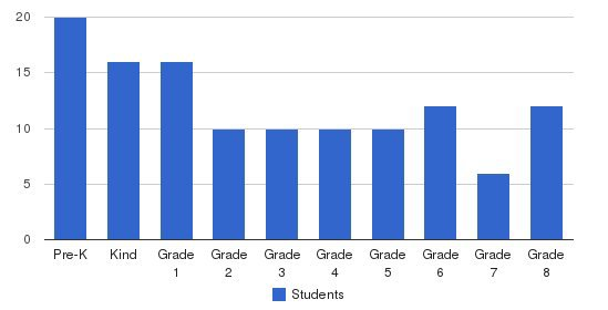 Ivy Hall Academy Students by Grade