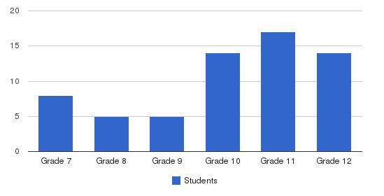 Woodland Hills School Students by Grade