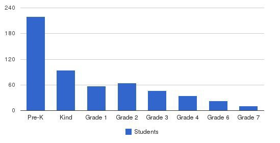 Challenger School-salt Lake Students by Grade