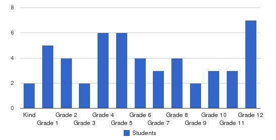 Champlain Valley Christian School Students by Grade