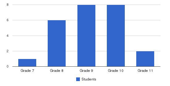 Jean Garvin School Students by Grade