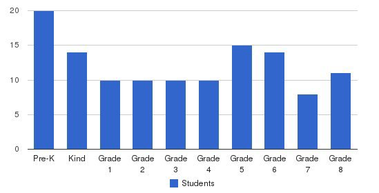 St. Michael Catholic School Students by Grade