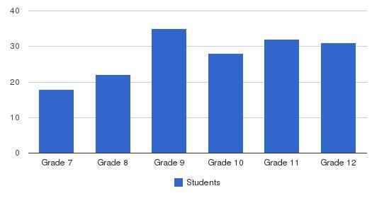Sharon Academy Students by Grade