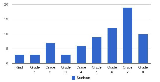 Thaddeus Stevens School Students by Grade