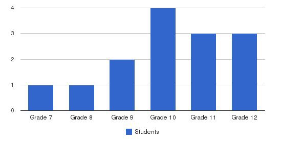 Maplehill School Students by Grade