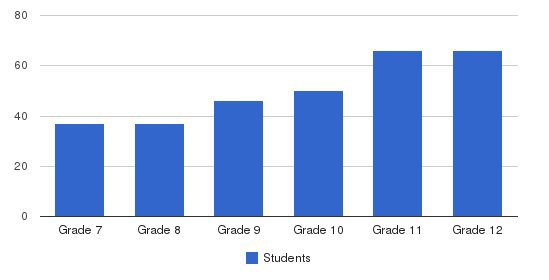 Thetford Academy Students by Grade