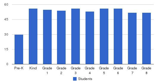 St. Thomas Aquinas Regional School Students by Grade