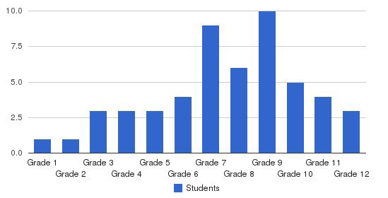 Barry Robinson Center Students by Grade