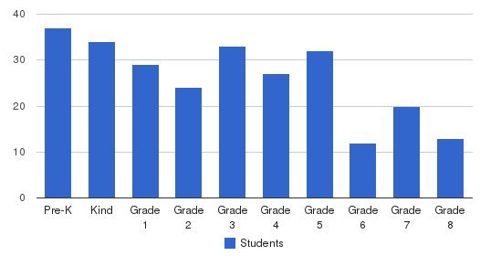 Baylake Pines School Students by Grade