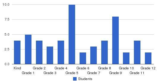 Bethel Mennonite School Students by Grade