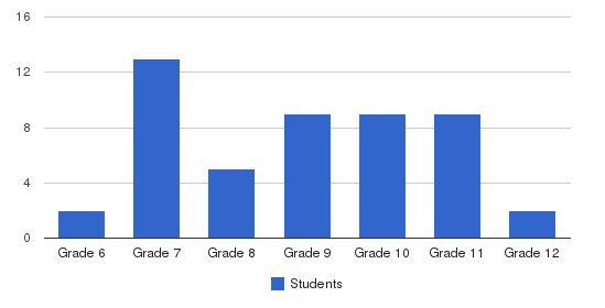 Charterhouse School Students by Grade