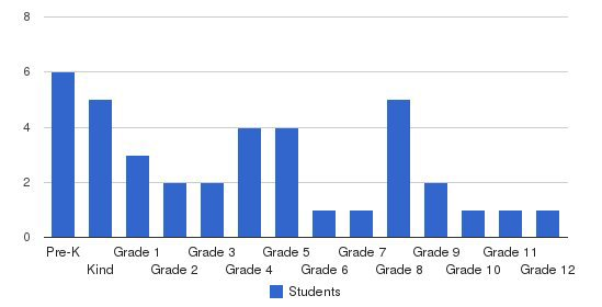 Chesapeake Academy Students by Grade