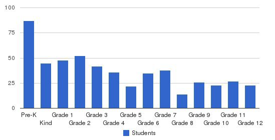 Christ Chapel Academy Students by Grade