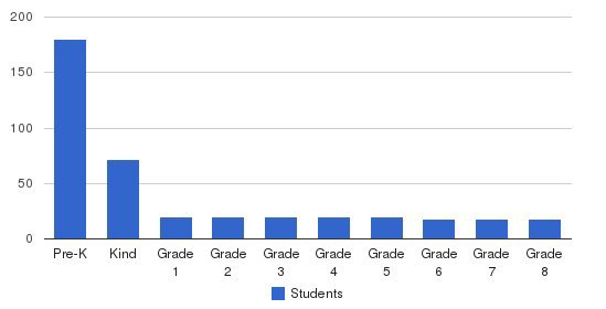 County Christian School Students by Grade