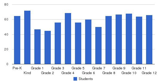 Fredericksburg Christian School Students by Grade