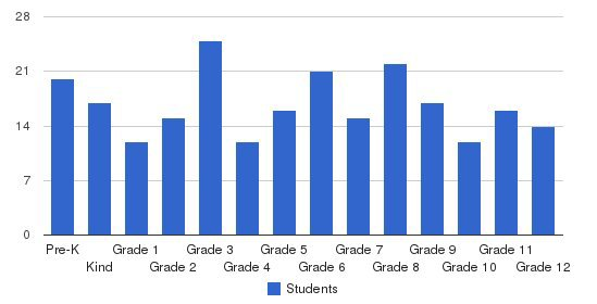 Fresta Valley Christian School Students by Grade