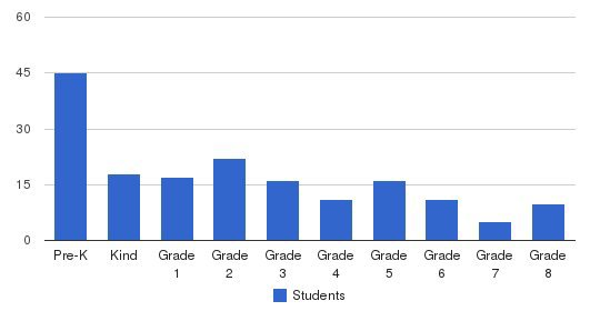 Green Hedges School Students by Grade